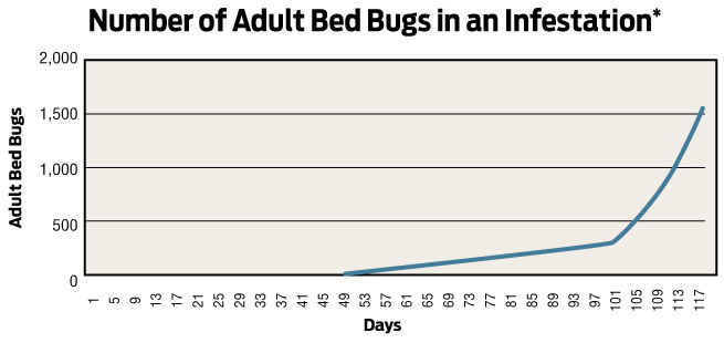 nanaimo-bed-bug-chart